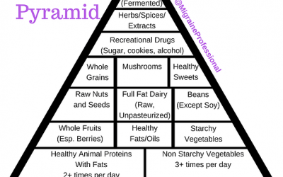The Migraineur Food Pyramid