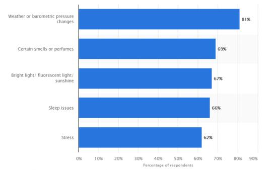 Most Common Migraine Triggers [Statistics]