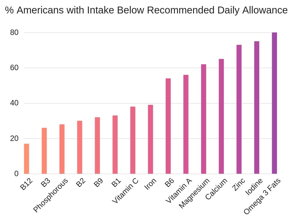 % Americans with Intake Below Recommended Daily Allowance