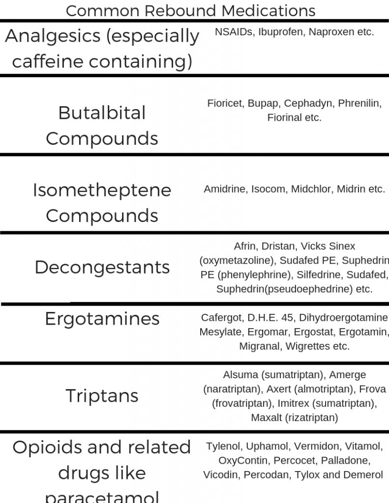 Common migraine headache rebound medications