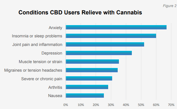 Conditions CBD users relieve with cannabis migraines