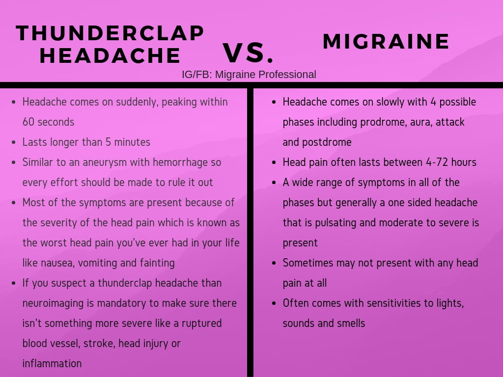 Thunderclap headache vs migraine infographic