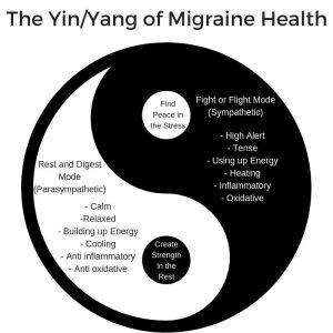The YinYang of Migraine Health